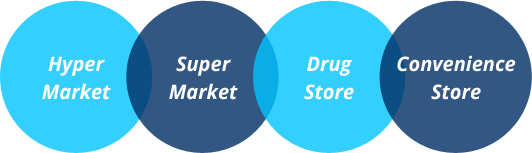 ESL is used in Supermarkets, Hyper Markets, Pharmacy and Convenience Stores